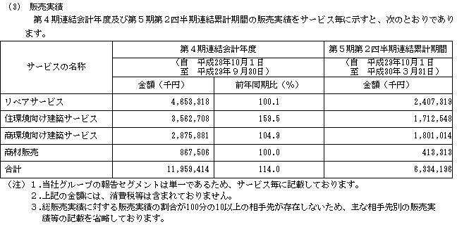 キャンディルIPOの販売実績