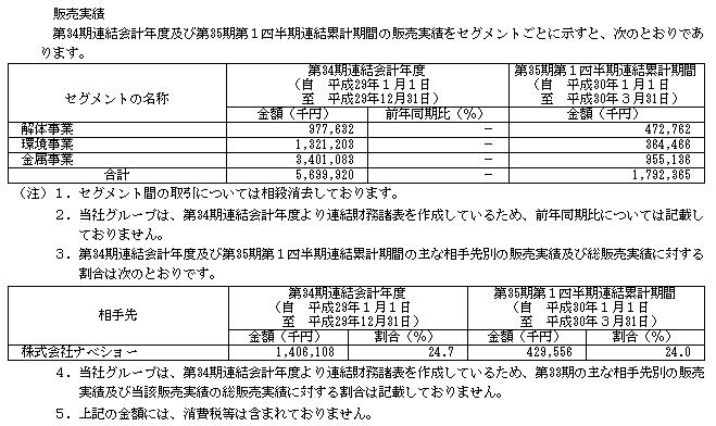 イボキン(5699)販売実績と取引先