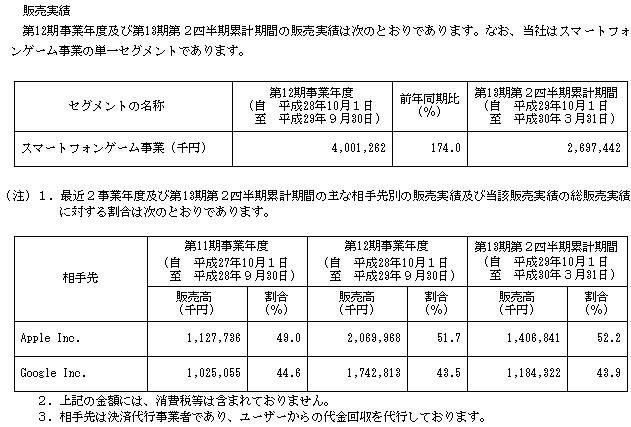 バンク・オブ・イノベーション(4393)販売実績と取引先