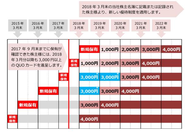 JPX株主優待クオカード貰える基準