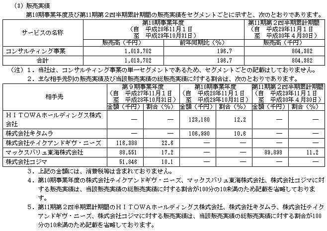 プロレド・パートナーズ(7034)販売実績と取引先