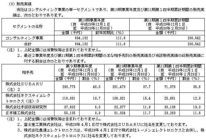 エクスモーション(4394)IPOの販売実績と取引先