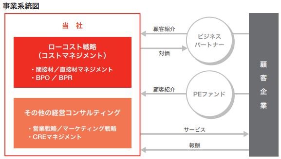 プロレド・パートナーズ(7034)IPO事業系統図