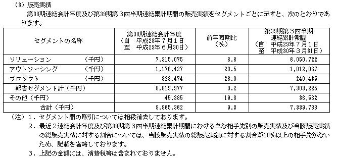 システムサポート(4396)販売実績