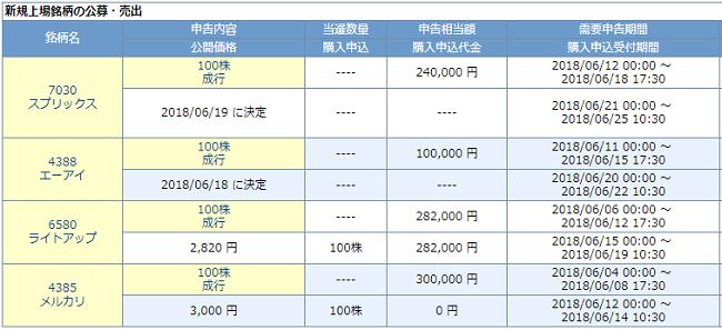 岩井コスモ証券IPO抽選に参加