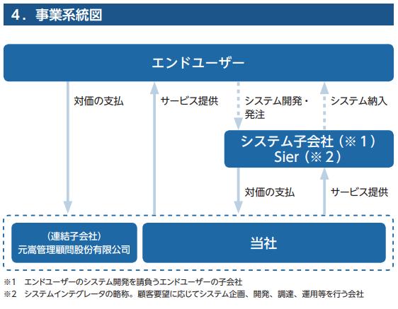 マネジメントソリューションズIPOの事業系統図