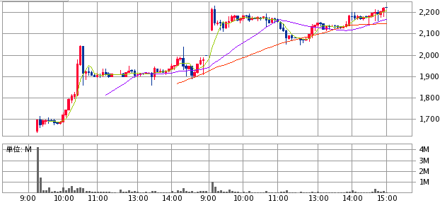 ラクスルIPOの株価推移