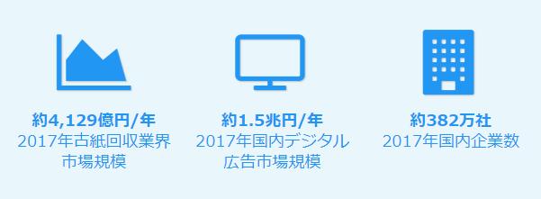 e-Pod Digitalによる市場獲得