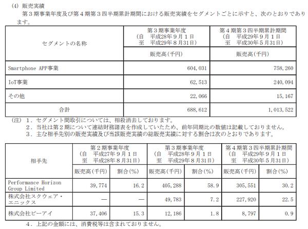 and factory(7035)IPOの販売実績と取引先