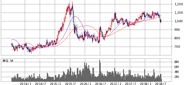 DCM株価チャート