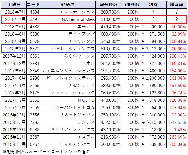 IPOチャレンジポイントSBI証券主幹事引受