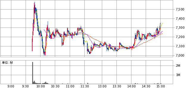 MTG(7806)初値結果と売却