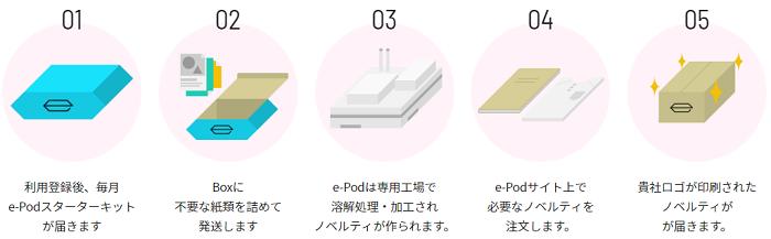 e-Podとは何なのか