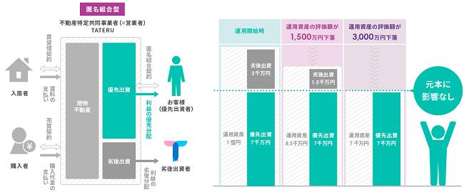 TATERU Fundingの特徴