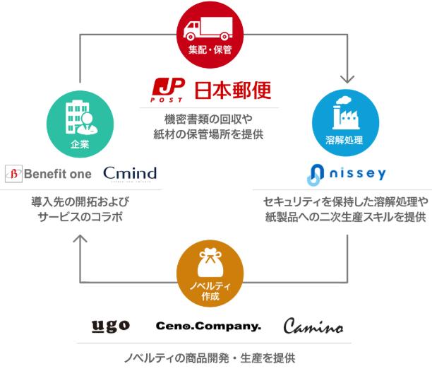 日本郵政と専用パートナーシップによる絶大な信頼