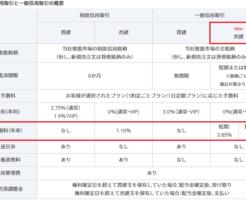 GMOクリック証券一般信用売建手数料