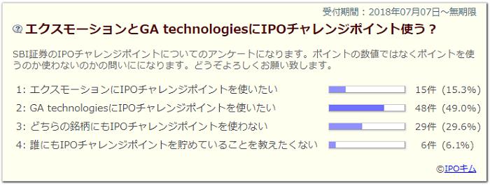 エクスモーションとGA technologiesにIPOチャレンジポイントアンケート