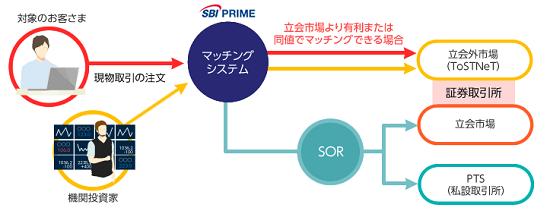 SBBO-Xのサービスのイメージ画像