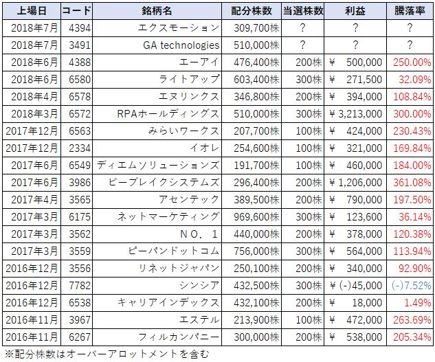 SBI証券IPOチャレンジポイント表
