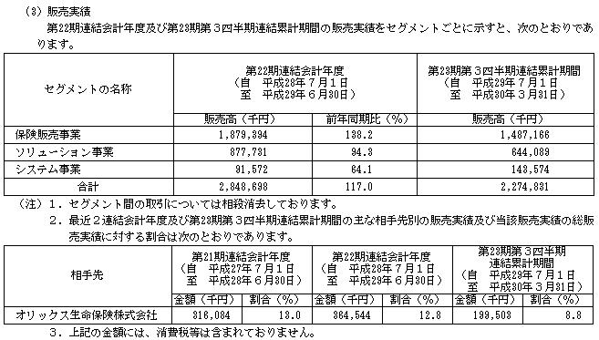 アイリックコーポレーション(7325)販売実績と取引先