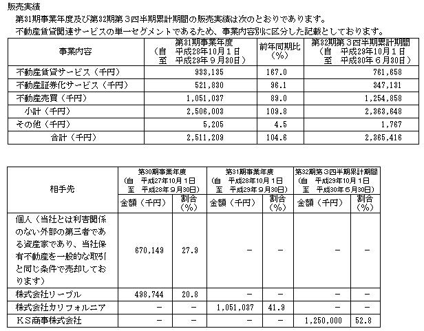 マリオン(3494)販売実績と取引先