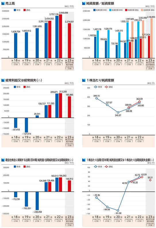 アイリックコーポレーション(7325)上場評判とIPO分析