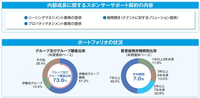 伊藤忠アドバンス・ロジスティクス投資法人(3493)ポートフォリオの状況
