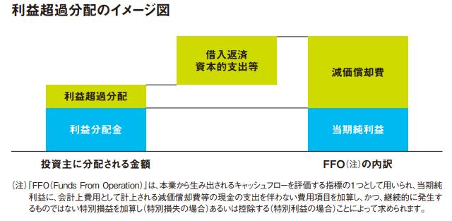 東京インフラ・エネルギー投資法人IPO利益超過分