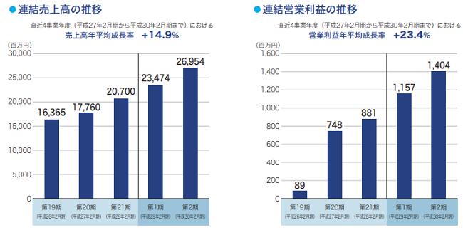 ナルミヤ・インターナショナルIPOの連結売上と営業利益