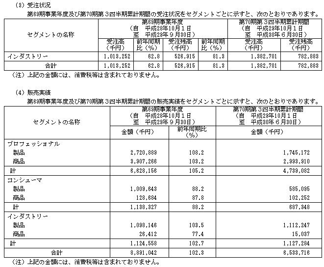 極東産機(6233)IPOの販売実績