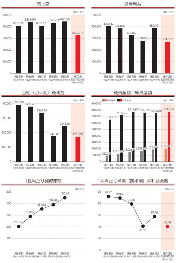 極東産機(6233)上場評判と分析