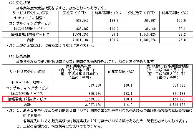 ブロードバンドセキュリティ(4398)IPO販売実績