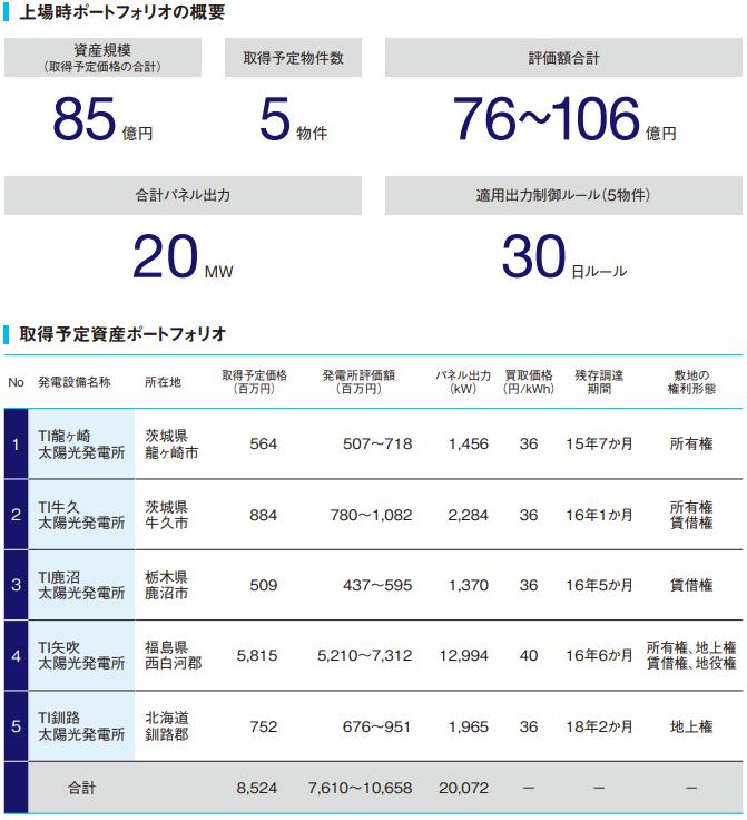 東京インフラ・エネルギー投資法人(9285)上場評判とIPO分析