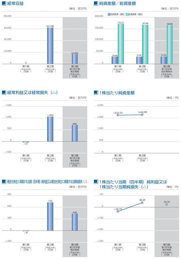 SBIインシュアランスグループ(7326)上場評判とIPO分析