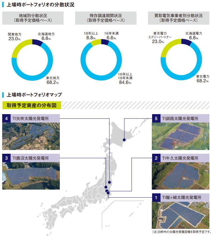 東京インフラ・エネルギー投資法人(9285)IPO上場ポートフォリオ