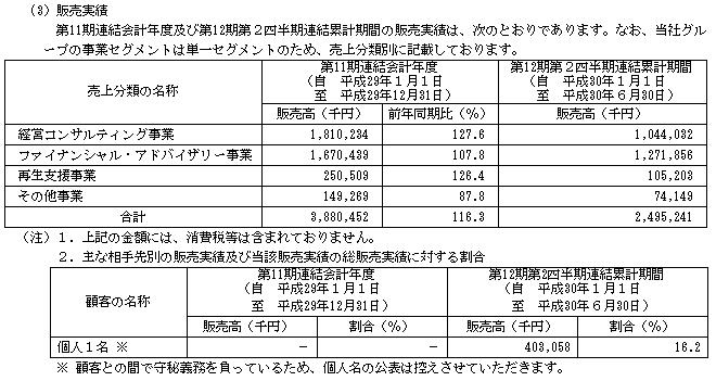 フロンティア・マネジメント(7038)販売実績と取引先