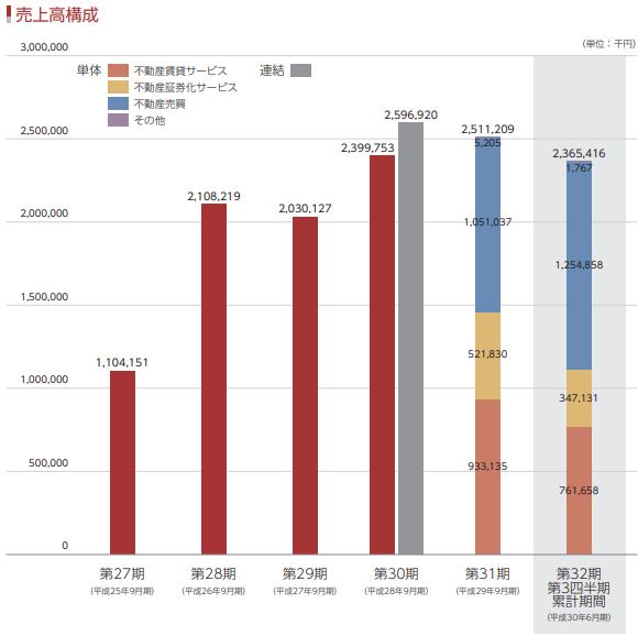 マリオン(3494)IPOの売上高構成比率