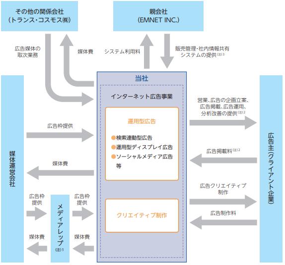 イーエムネットジャパン(7036)事業系統図