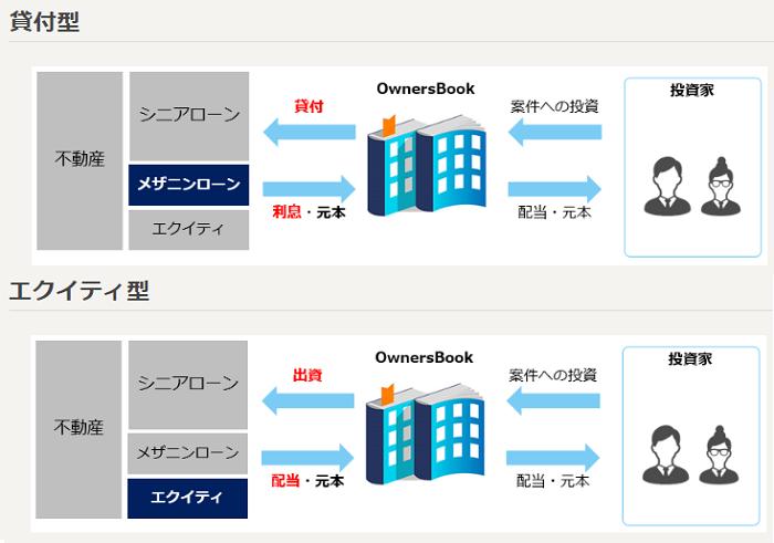 オーナーズブック(OwnersBook)エクイティ型投資