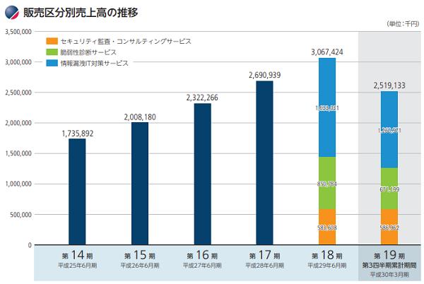 ブロードバンドセキュリティ(4398)IPO事業別売上