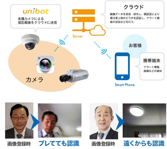 ユニボットの顔認証システム