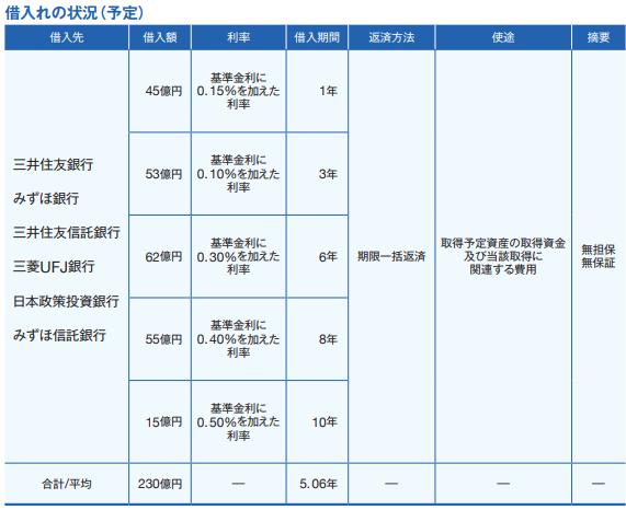 伊藤忠アドバンス・ロジスティクス投資法人IPOの借り入れ状況(LTV)