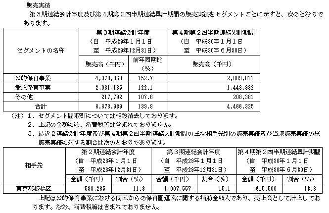 テノ.ホールディングス(7037)販売実績画像