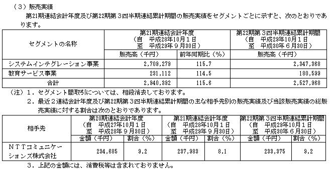 ディ・アイ・システム(4421)販売実績と取引先