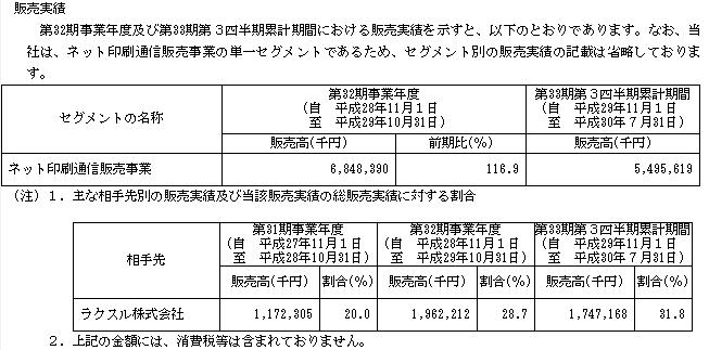 プリントネットIPOの販売先はラクスル(4384)が占める