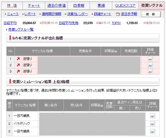 SMBC日興証券の売買シグナル画像