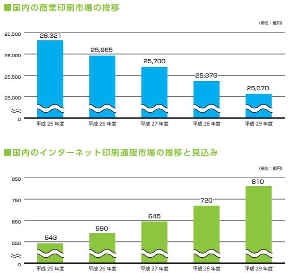 プリントネット(7805)印刷市場の動向