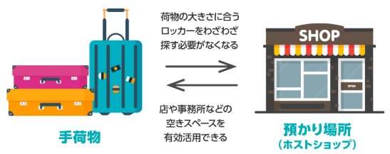 air lockerの仕組み