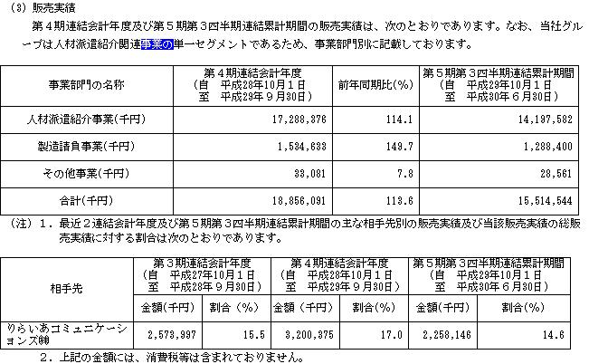 CRGホールディングス(7041)販売実績と取引先
