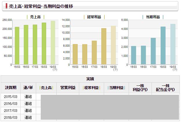 SMBC日興証券の業績表示システム